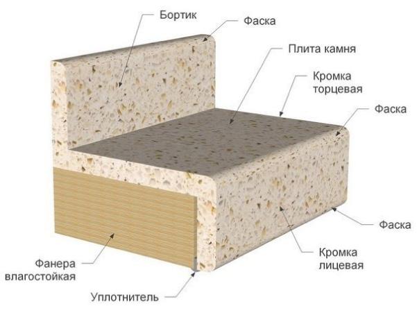 Conception de plan de travail en pierre artificielle