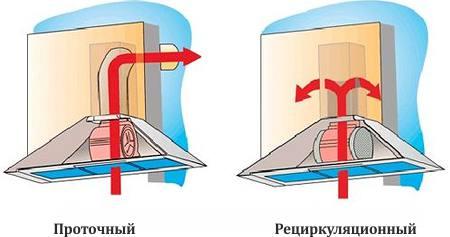 kipufogógáz- és recirkulációs típusok