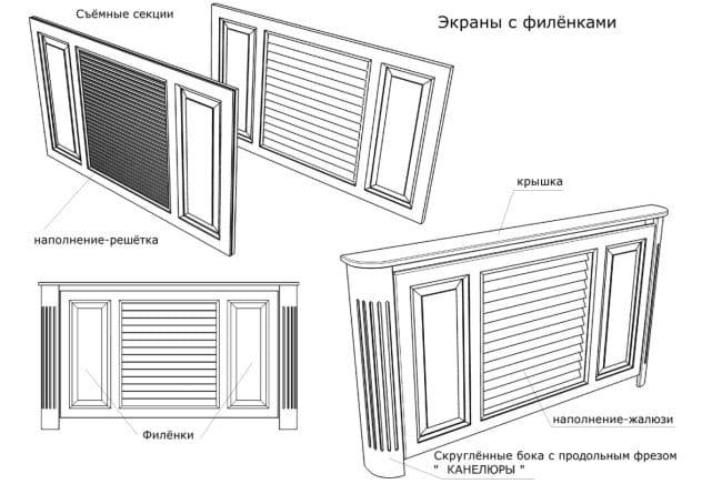Dekoratív képernyők akkumulátorokhoz és radiátorokhoz