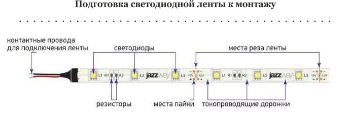 הכנת רצועת LED להתקנה