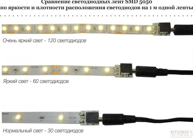השוואה של רצועות LED SMD 5050 במספר נוריות