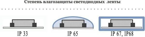 Stupeň ochrany proti vlhkosti LED pásky