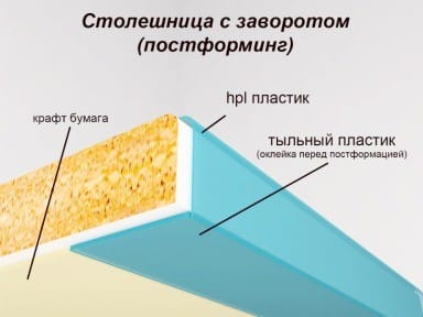 Postformage de comptoir - Matériaux