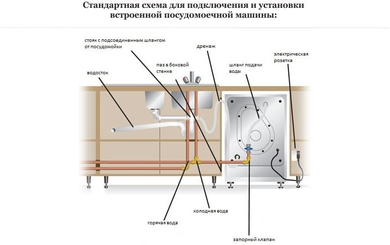 Schéma de connexion du lave-vaisselle