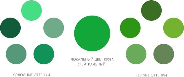 Hideg és meleg zöld árnyalatok