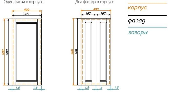Teknologiske afklaringer for kabinetter med to facader