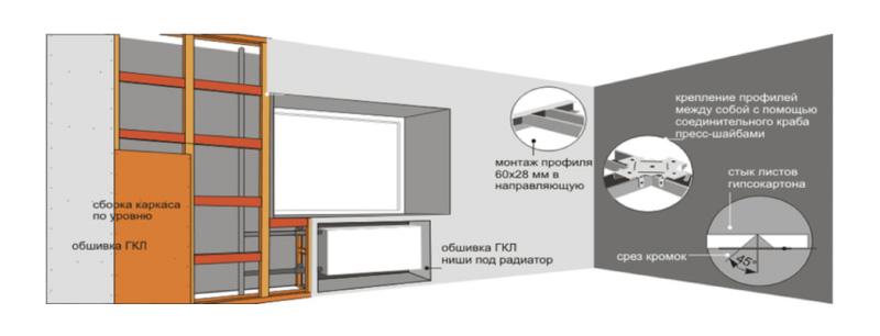 Πώς να κλείσετε το πάτωμα γυψοσανίδας ψεύτικο τοίχο