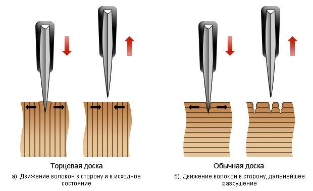 Træbræt kedelig kniv mindre