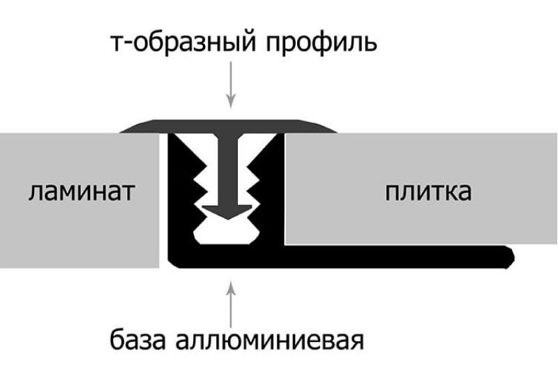 T-muotoinen telakointiprofiili